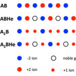 The 1D model of He insertion into AB and A2B compounds