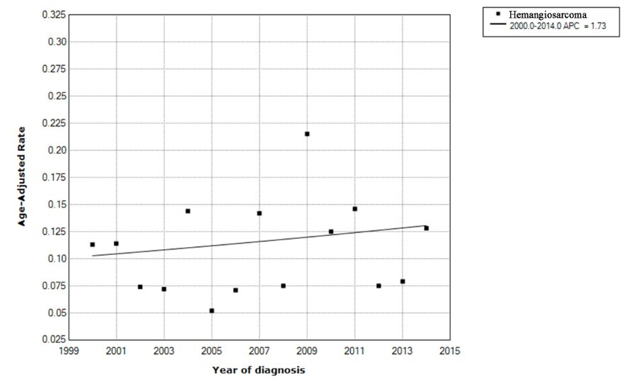 The annual percentage change for the incidence of hemangiosarcoma, showing a non-significant change between 2000 and 2014