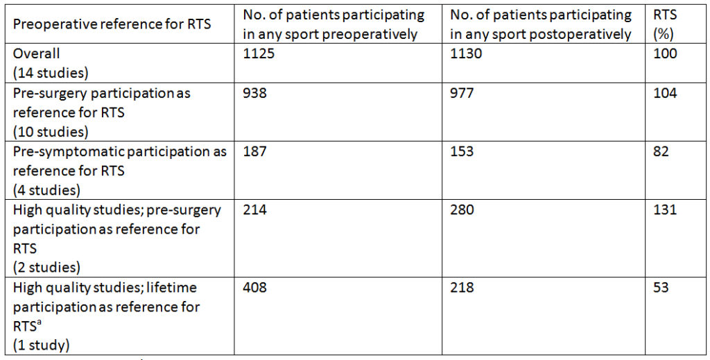 Pooled data for number of patients participating in any sport pre- and postoperatively