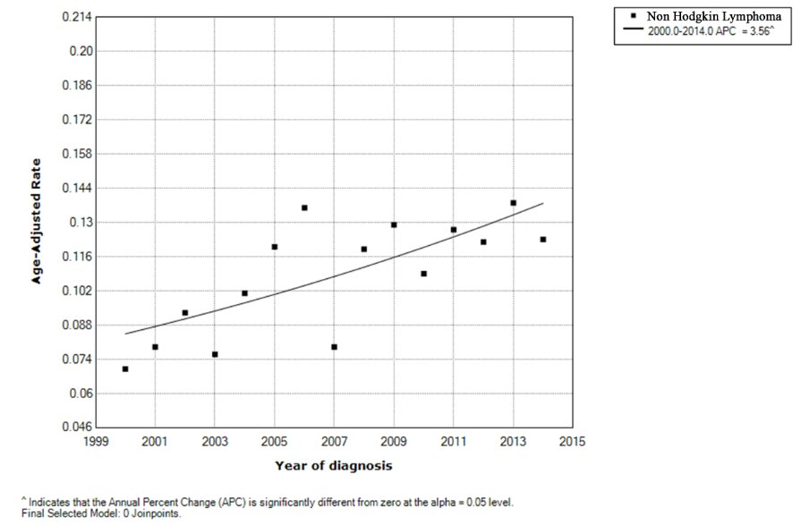 The annual percentage change for the incidence of non-Hodgkin's lymphoma, showing a significant increase between 2000 and 2014