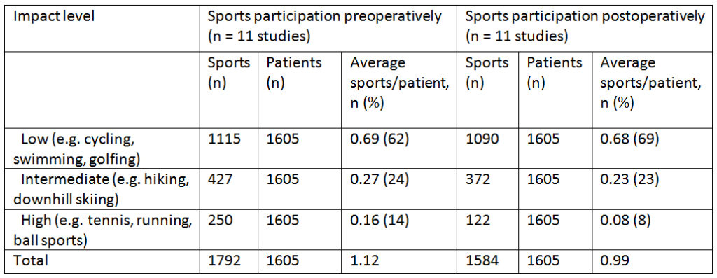 Pooled data for pre- and postoperative sports participation for different types of sport impact levels