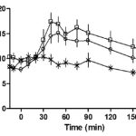 Time courses for plasma GLP-1 following ingestion of olive oil and carrot (squares), C4-dietary oil and carrot (circles) and carrot alone (crosses).