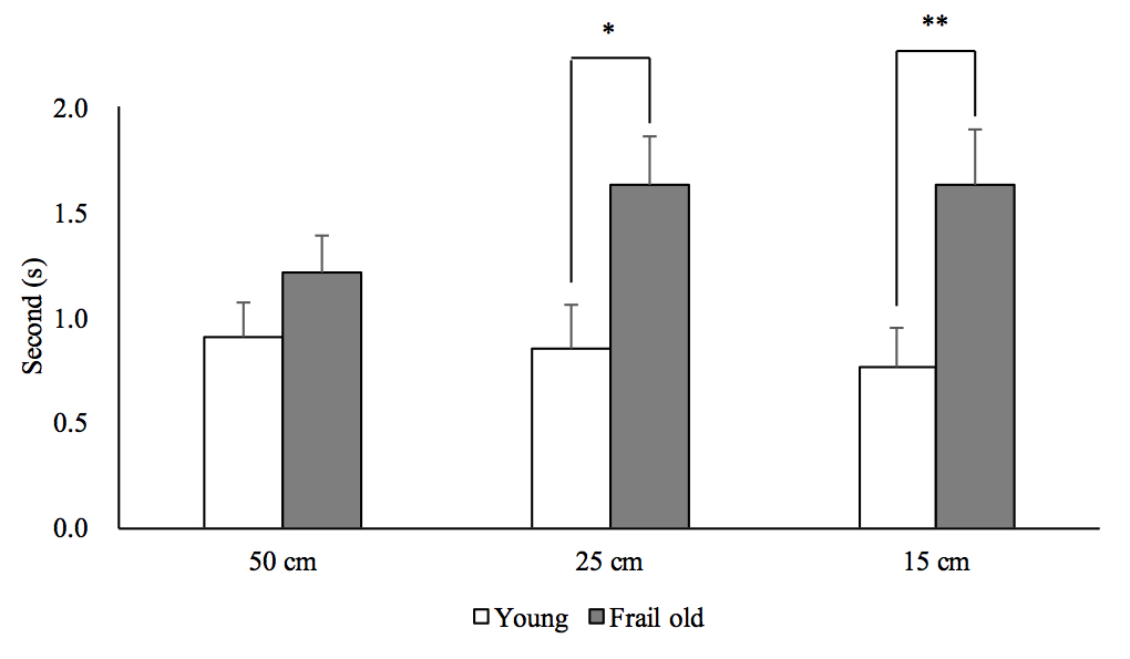 Comparison of absolute error in frail older and young adults