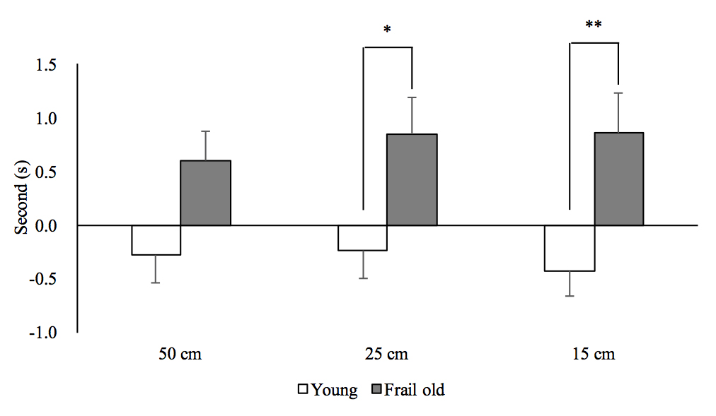 Comparison of constant error in frail older and young adults