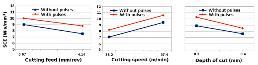 Variation of SCE with cutting feed, cutting speed and depth