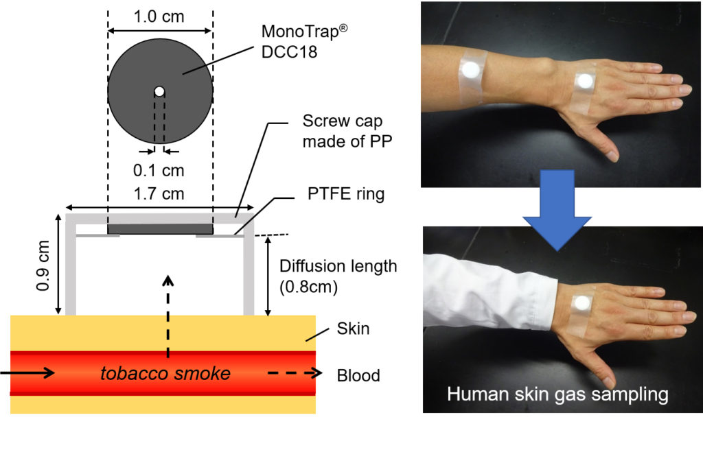 Emanation of tobacco smoke from the skin surfaces of active smokers. Atlas of Science