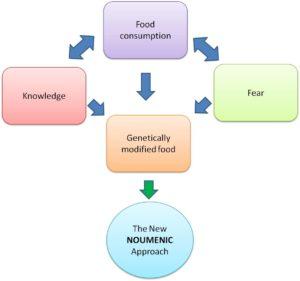 The Noumenic Reasoning