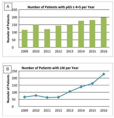Harbinger of Increased Prostate Cancer Risk. Atlas of Science