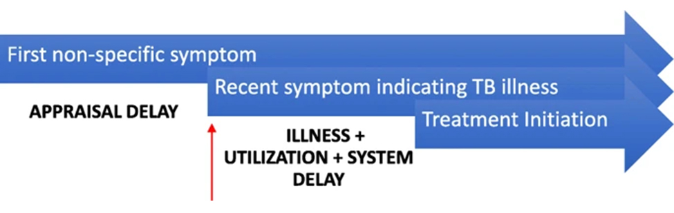 Driving time delays treatment initiation for tuberculosis. Atlas of Science