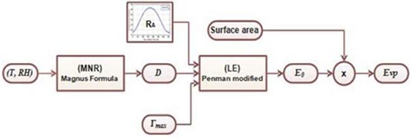 Evaporation calculation scheme
