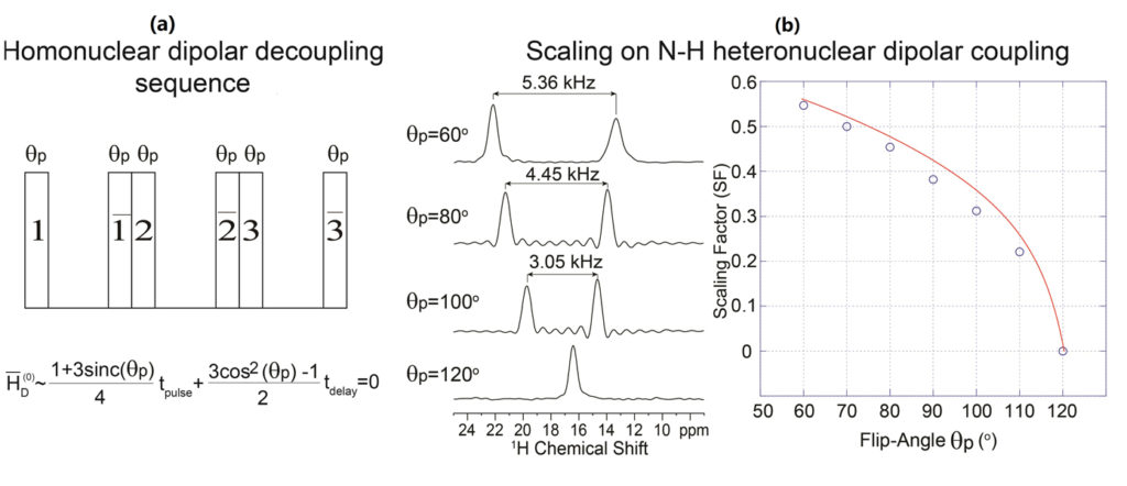 nuclear magnetic resonance spectroscopy. Atlas of Science