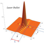 Bessel-Bessel laser bullets: not that kind of bullet. AoS