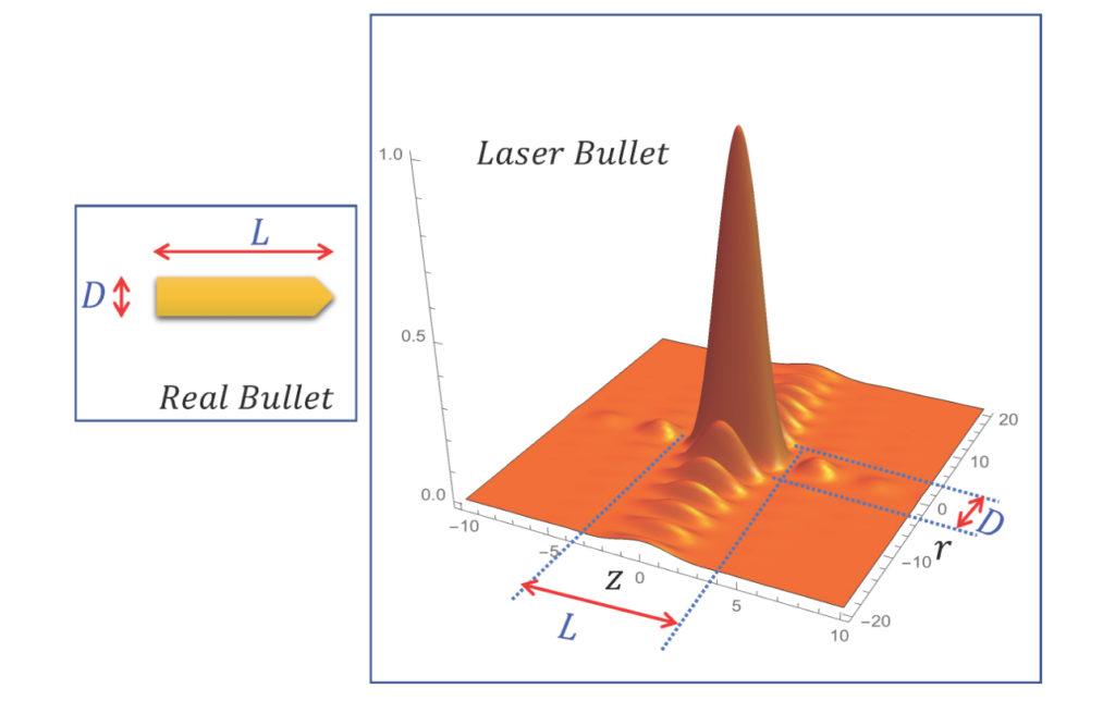 Bessel-Bessel laser bullets: not that kind of bullet. Atlas of Science