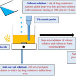 Schematic diagram to show the method of nanoparticle formulation. AoS