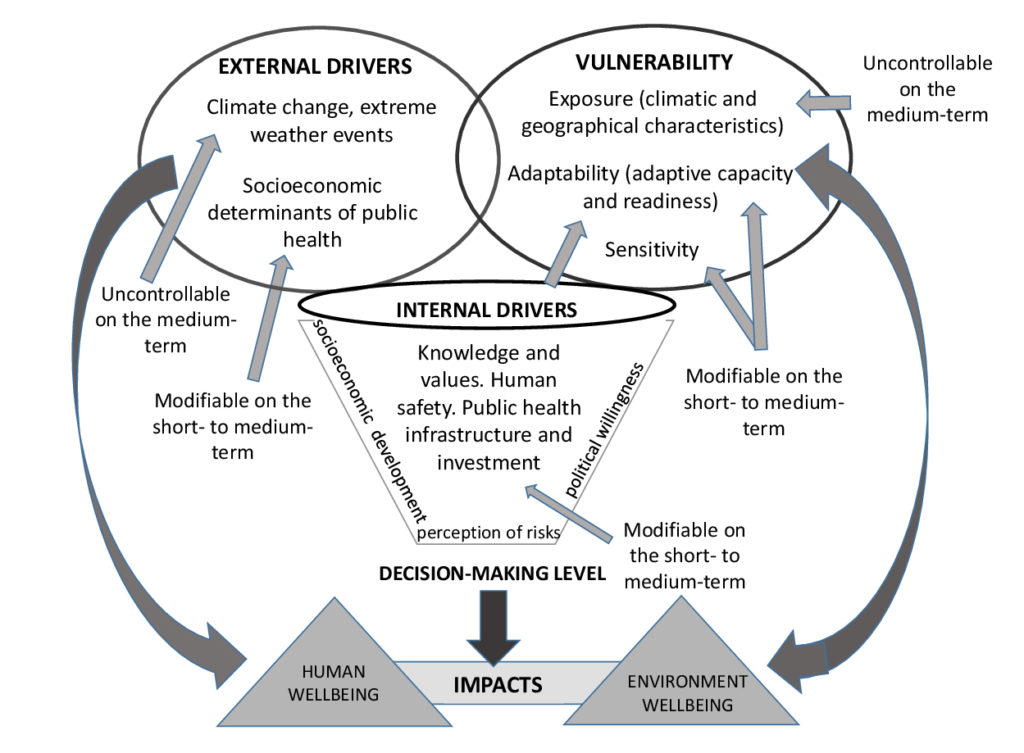 Drivers-Vulnerability-Actions interactions schematic. Atlas of Science