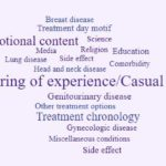 Word Cloud of Patient Tweets about Brachytherapy. Atlas of Science