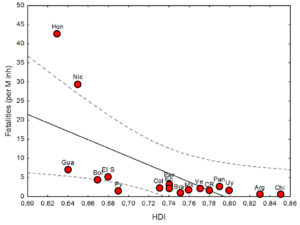 Human Development Index (HDI) vs Fatalities. Atlas of Science