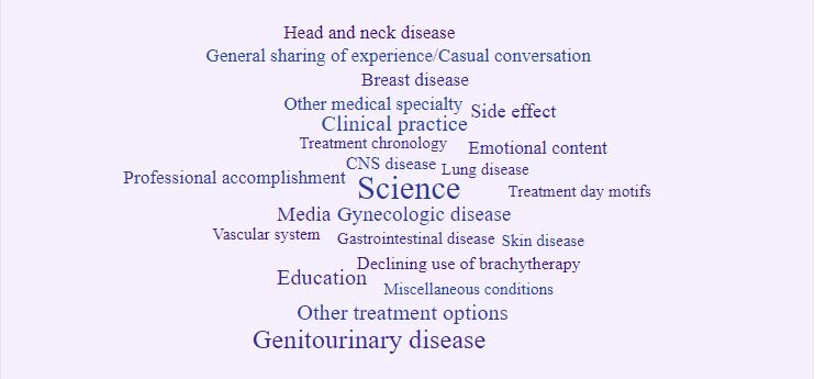 Word Cloud of Healthcare Professional Tweets about Brachytherapy. Atlas of Science