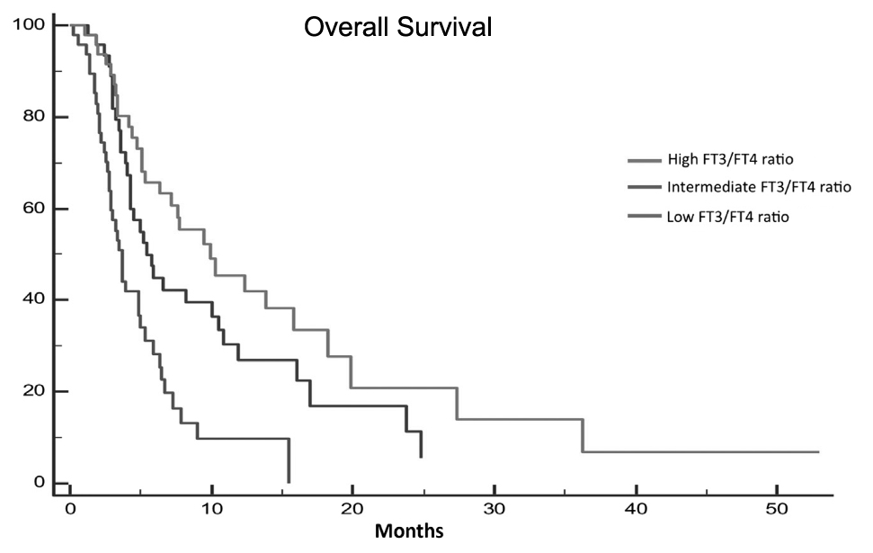 Overall survival of metastatic colon rectal cancer patients. Atlas of science