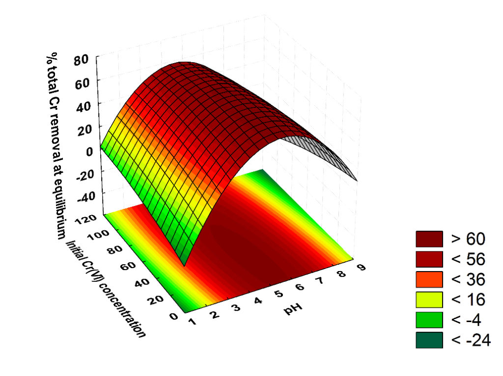 Second-order response surface plot in the chromium removal. Atlas of Science