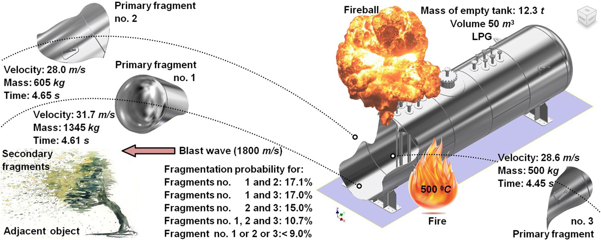 Characteristic parameters for a typical tank explosion. Atlas of Science