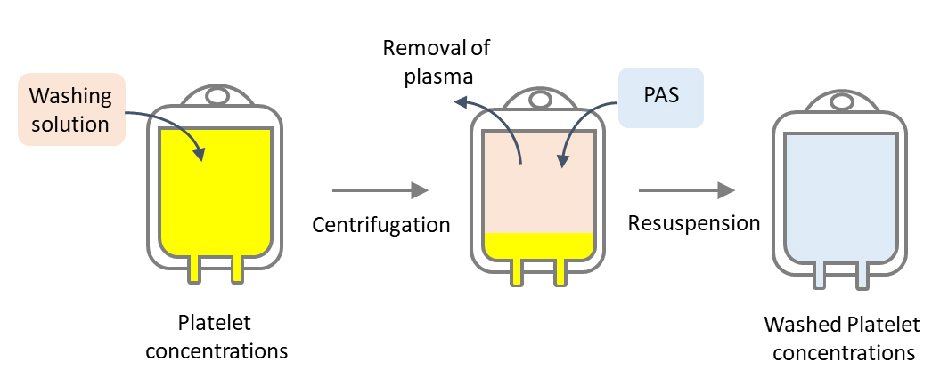Manufacturing of washed platelet concentrations. PAS, platelet additive solution. Atlas of Science