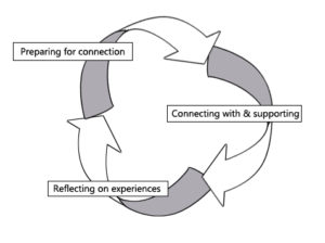 An open journey approach to spiritual care education. Atlas of Science
