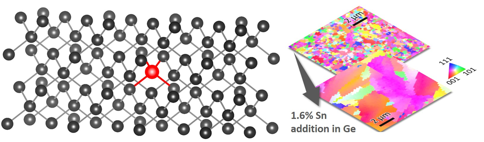 Dramatic effects of Sn addition on Ge crystallization