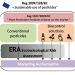 AoS. Ecotoxicology at the era of biocontrol expansion.
