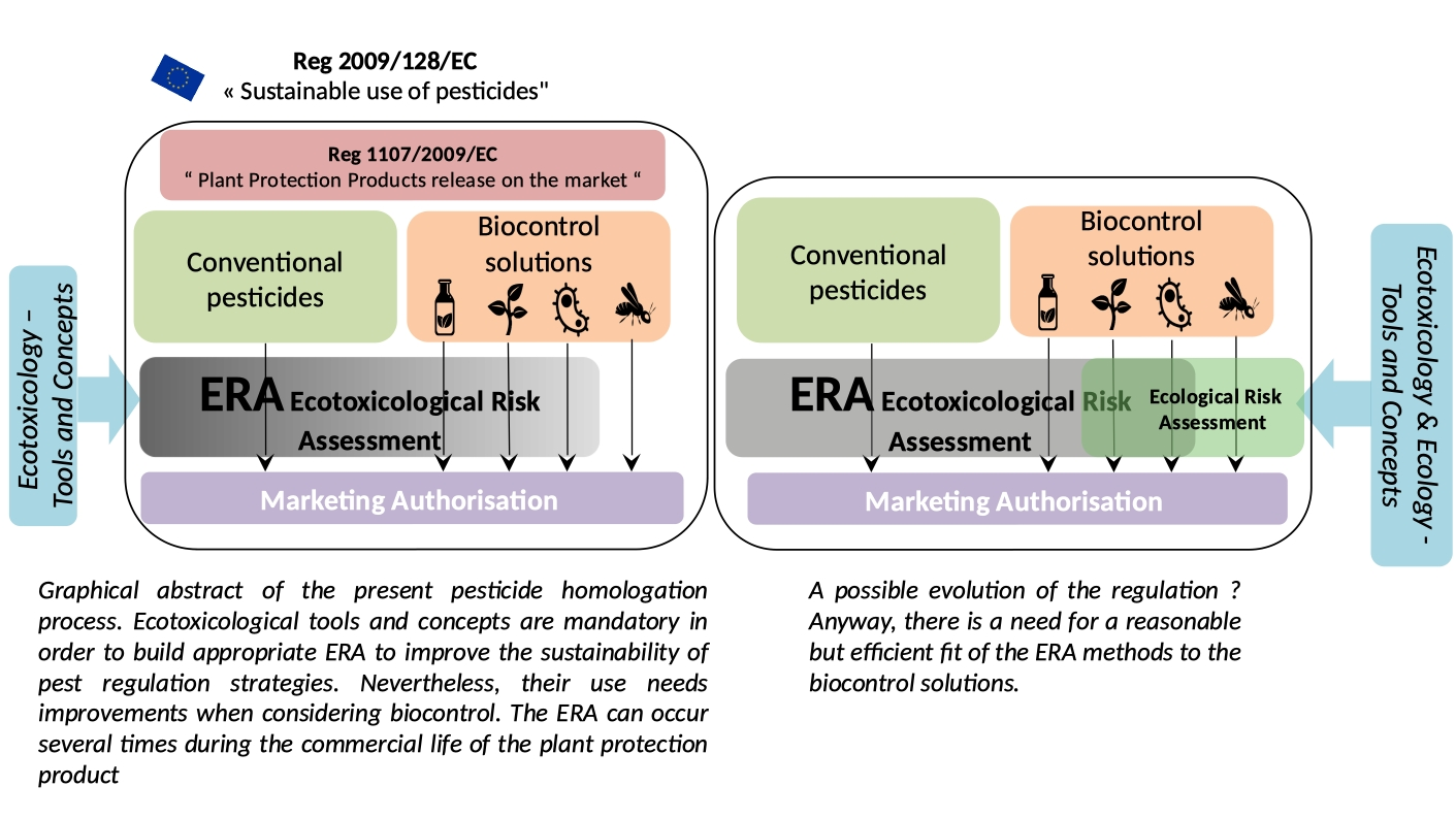 Atlas of Science. Ecotoxicology at the era of biocontrol expansion.