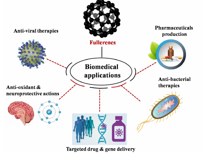 Atlas of Science. Fullerene soot nanoparticles impose threat to glial cell community.