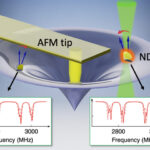 AoS. Non-local deformation sensing in nanoscale