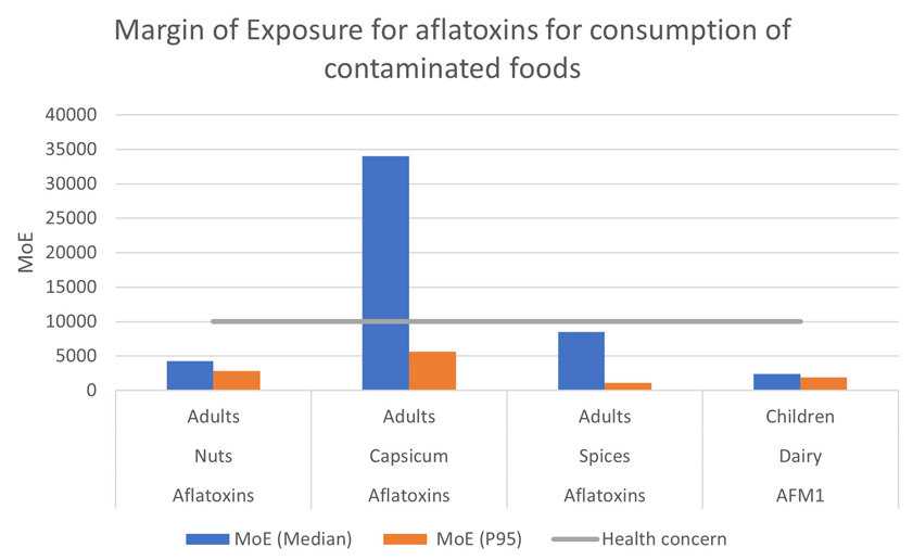 Atlas of Science. Aflatoxin exposure: pending regulation for vulnerable people