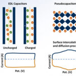AoS. DFT for designing efficient supercapacitor electrode materials.