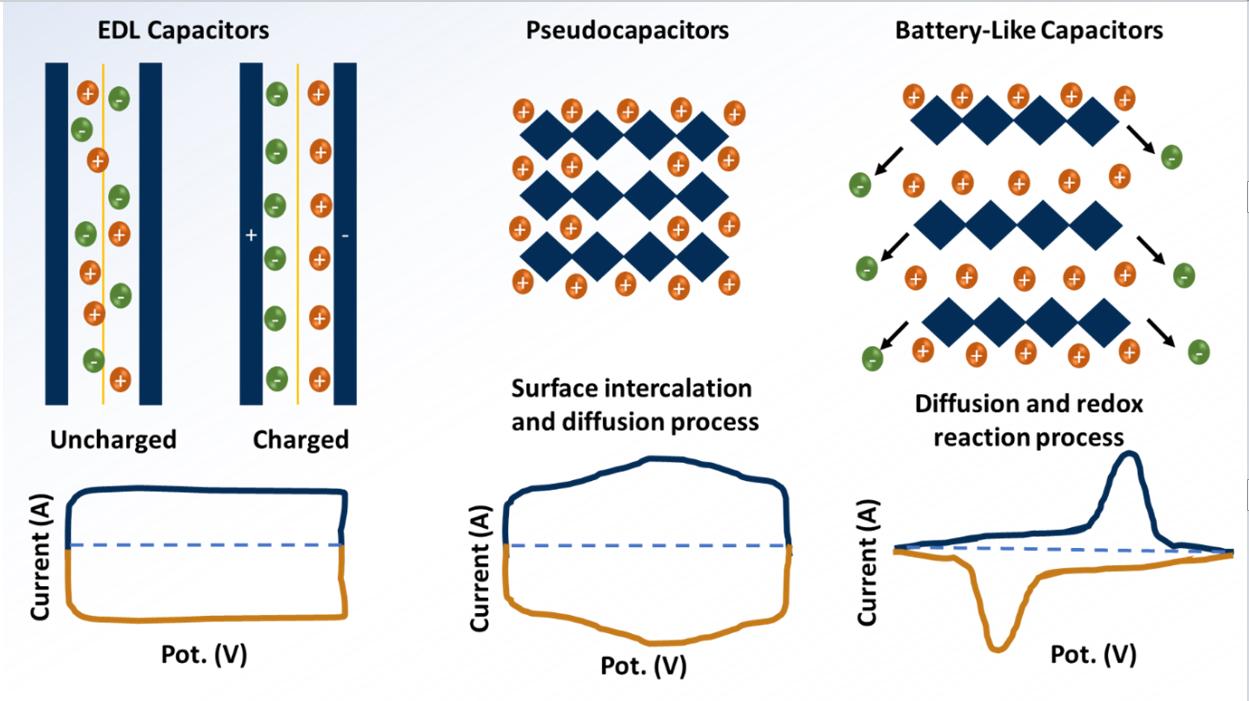 Atlas of Science. DFT for designing efficient supercapacitor electrode materials