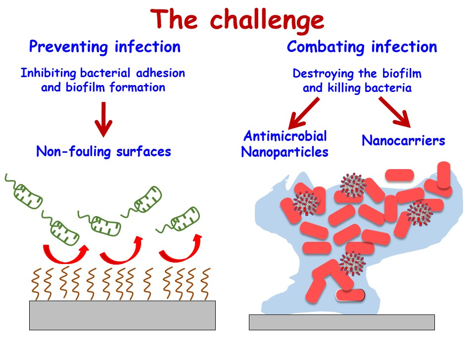 Atlas of Science. Nanomaterials as Promising Alternative in the Infection Treatment.