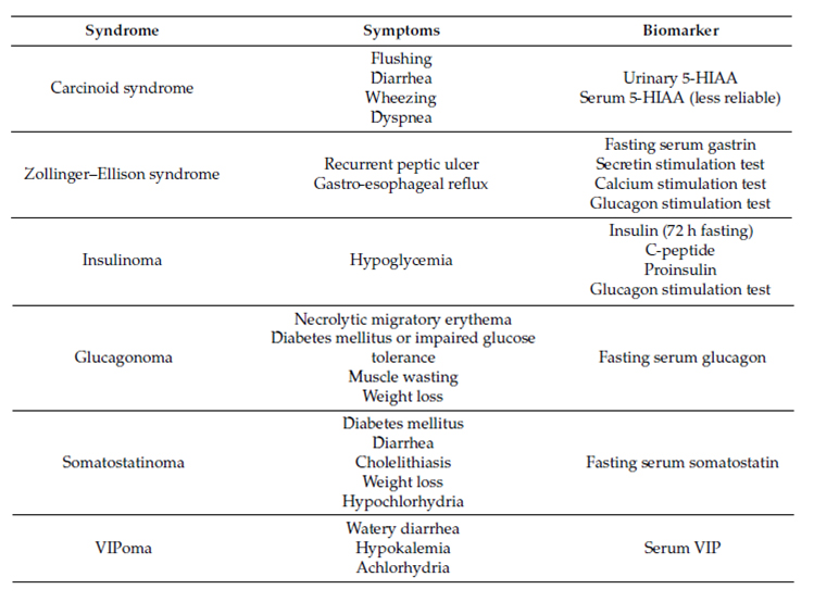 Atlas of Science. Specific and Non-Specific Biomarkers