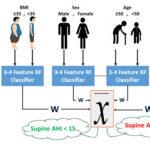 AoS.A Novel Measure for predicting OSA whilst awake