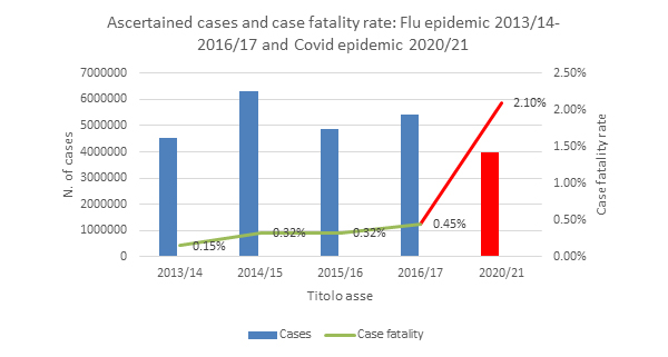 Atlas of Science. Mortality attributable to influenza, evidence and considerations after the Covid-19 pandemic